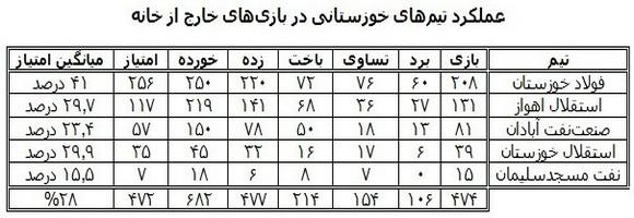 خوزستان در لیگ برتر؛ از قهرمانی تا سقوط