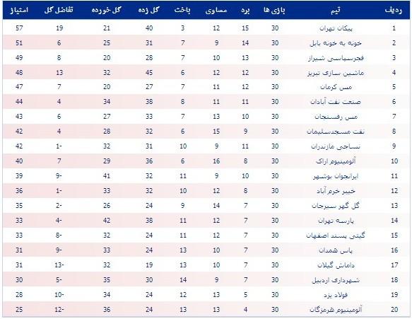 مسیر نفت مسجدسلیمان برای صعود به لیگ برتر