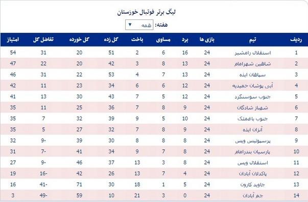 استقلال رامشیر قهرمان فوتبال خوزستان شد