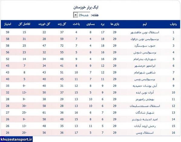 لیگ خوزستان؛ استقلال صدر را از پرسپولیس گرفت