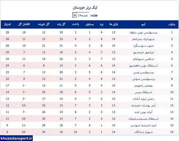 صعود پرسپولیس به صدر جدول لیگ برتر خوزستان