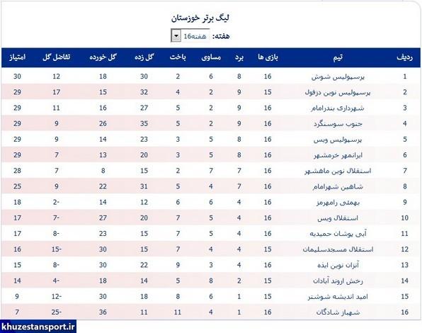 صعود پرسپولیس به صدر جدول لیگ خوزستان