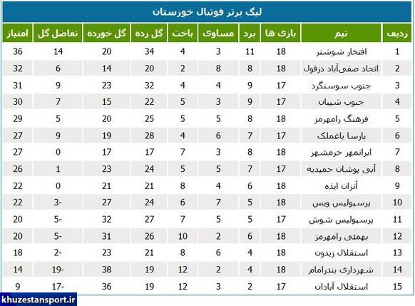 86426 131 - برنامه هفته بیستم لیگ برتر فوتبال خوزستان