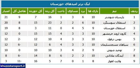شوشتریها صدرنشین جدید لیگ امیدهای استان