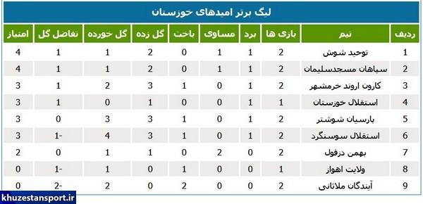 85023 766 - نتایج و جدول ردهبندی لیگ برتر امیدهای خوزستان