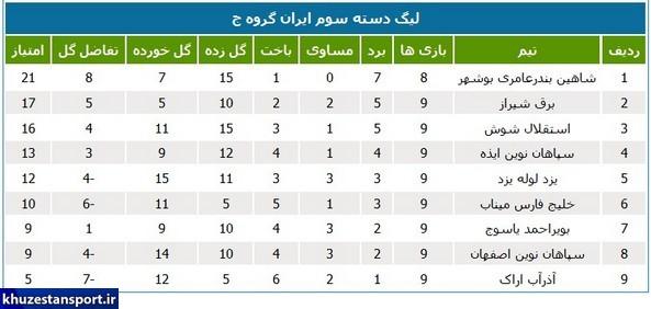 پیروزی نمایندگان خوزستان در لیگ دسته سوم