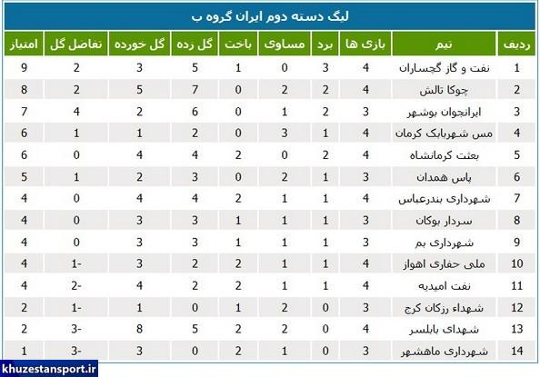 برنامه و جداول لیگ دسته دوم فوتبال ایران
