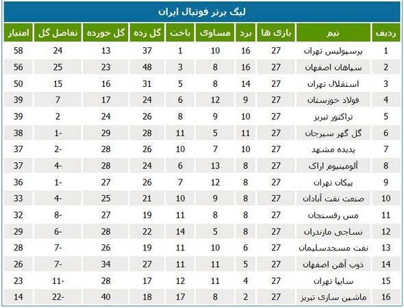 جدول ردهبندی لیگ در پایان هفته بیست و هفتم
